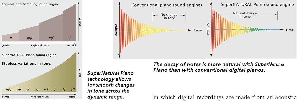 Roland SuperNATURAL Piano Modeling